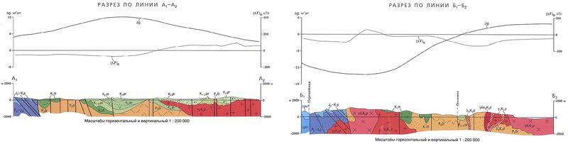 Гидрогеологические этажи