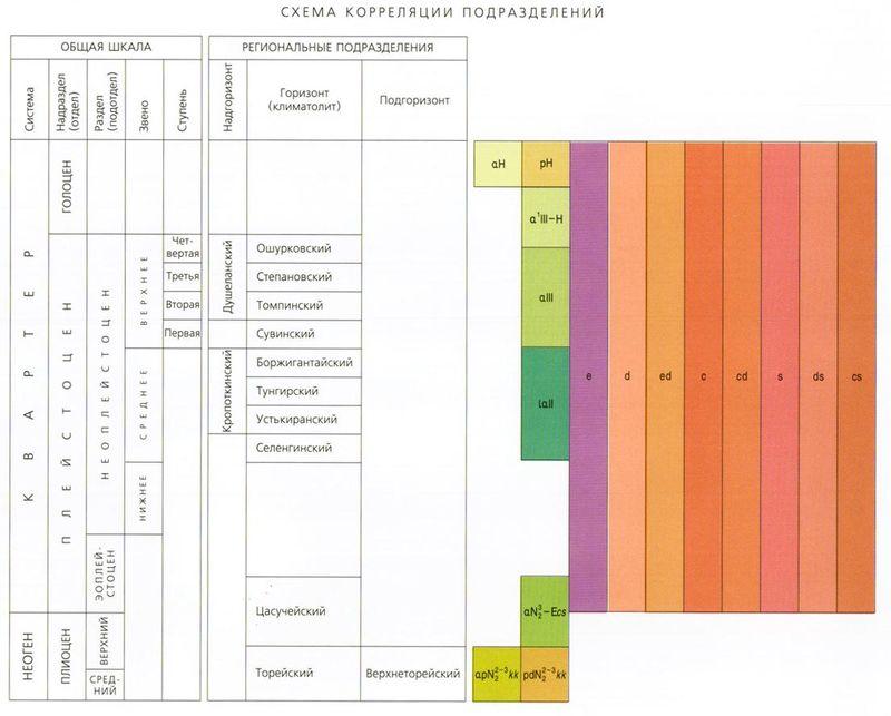 Схема геологической корреляции